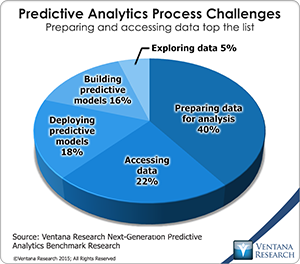 vr_NG_Predictive_Analytics_08_time_spent_in_predictive_analytic_process